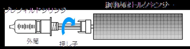 プレフィルドシリンジの巻き締めトルク測定機