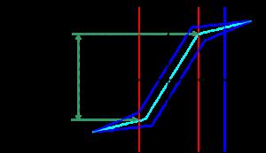 減速機のロストモーション測定法_ロストモーション(バックラッシ)