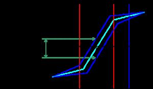 減速機のロストモーション測定法_ヒステリシスロス