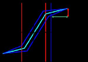 減速機のロストモーション測定法_バネ定数