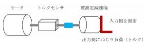 減速機のロストモーション測定法について