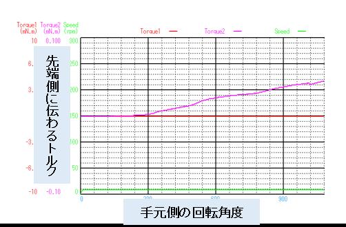 ガイドワイヤー伝達特性測定機の事例_トルク伝達