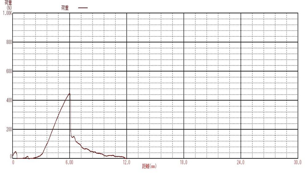JIST0311準拠_金属製骨ねじ機械的特性測定機_引き抜き試験の測定データ