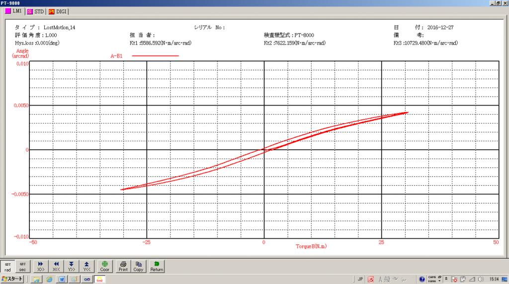 減速機伝達特性測定機のロストモーション測定グラフ(バックラッシ)