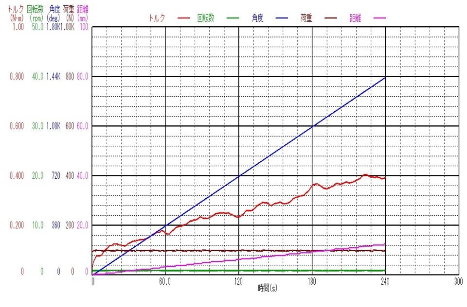 JIST0311準拠_金属製骨ねじ機械的特性測定機_ねじ込み試験の測定データ