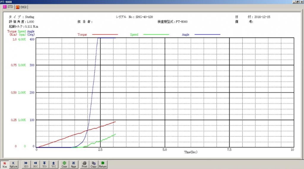 減速機伝達特性測定機の起動トルク測定グラフ