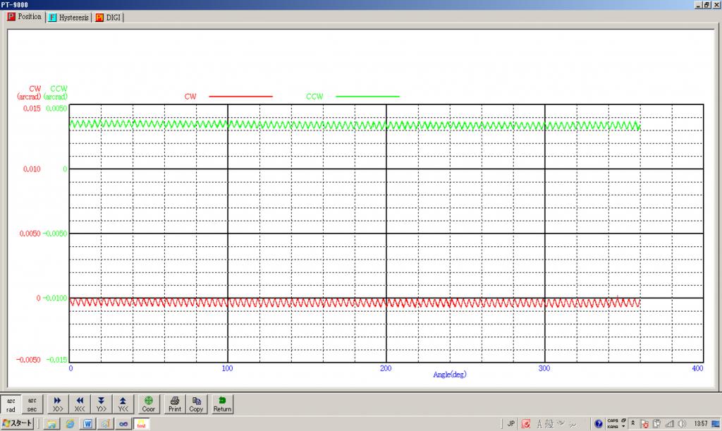 減速機伝達特性測定機の角度伝達測定グラフ