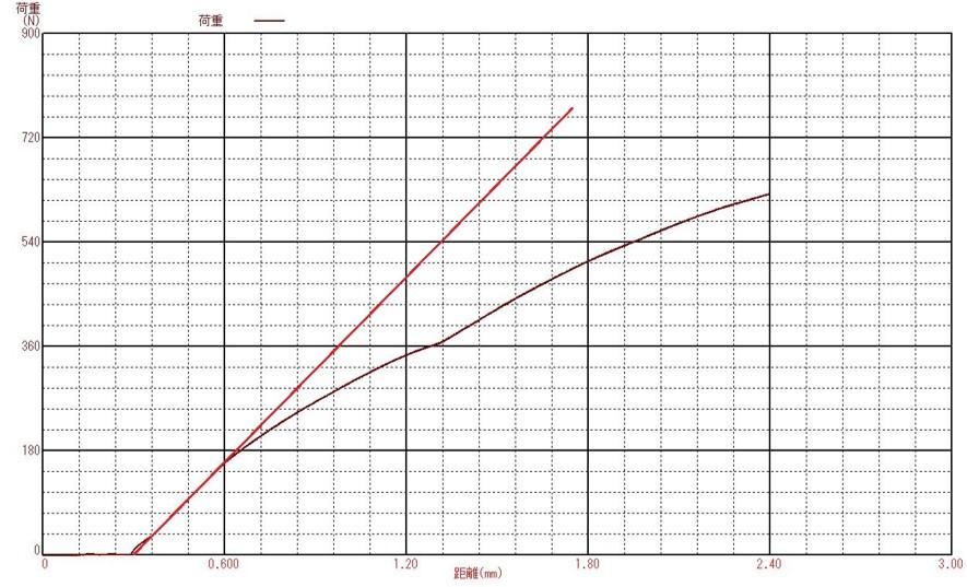 横方向荷重試験の測定データ
