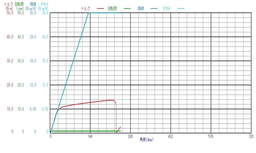 JIST0311準拠_金属製骨ねじ機械的特性測定機_ねじり破壊試験の測定データ