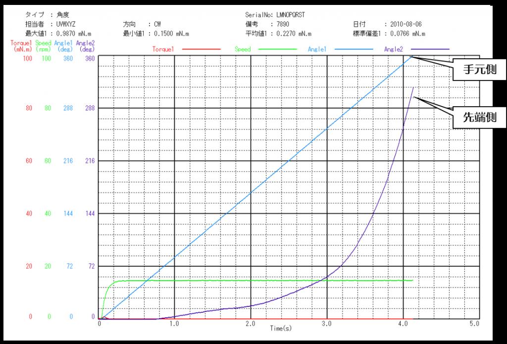 ガイドワイヤー伝達特性測定機のグラフ画面