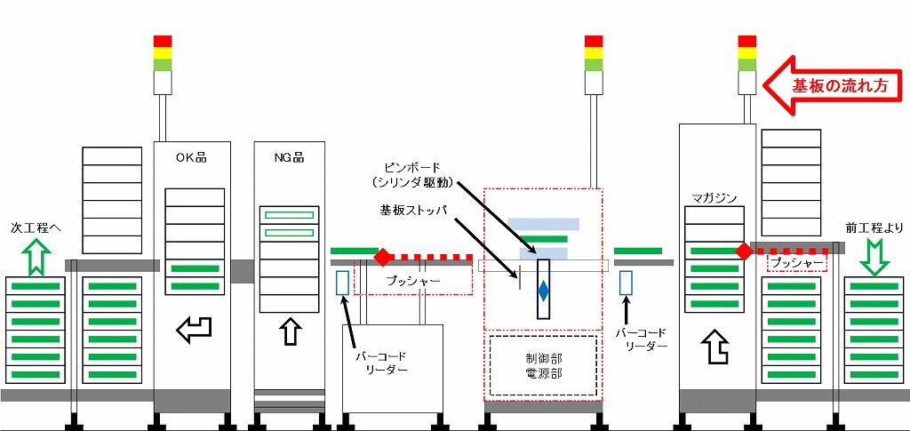 基板検査ライン自動化のご提案の一例