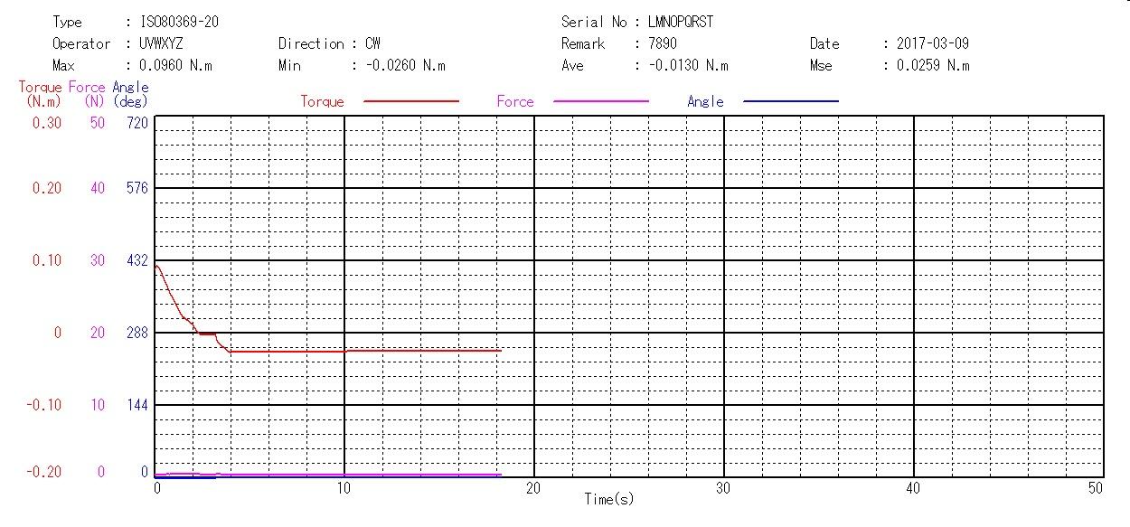 ISO80369対応医療用コネクタ試験機の緩め操作に対する分離抵抗
