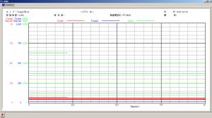 減速機伝達特性測定機のリアルタイムグラフ表示画面