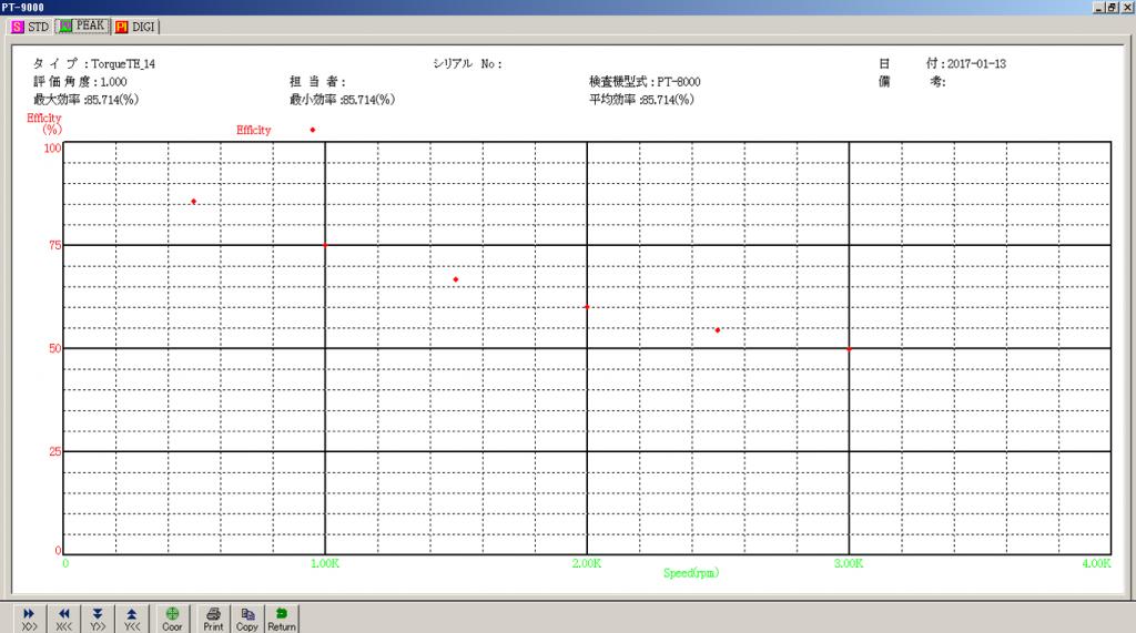 減速機伝達特性測定機の回転数・効率グラフ