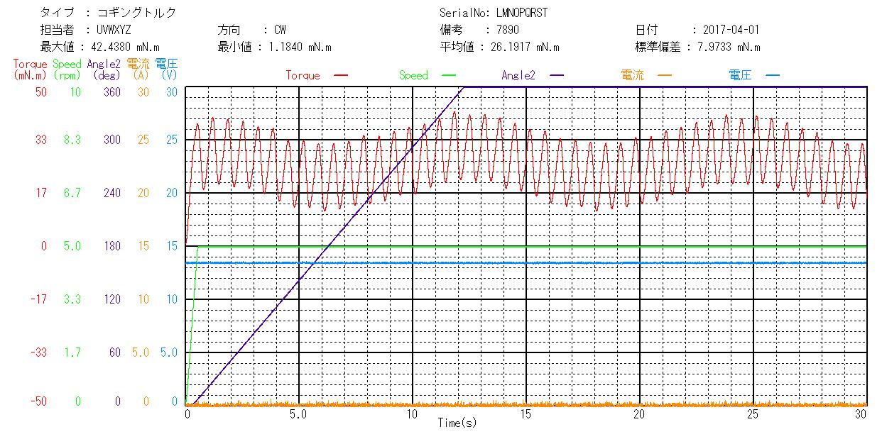 温湿度環境対応モータトルク総合測定機のコギングトルク測定グラフ