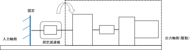 動特性測定ベンチ2