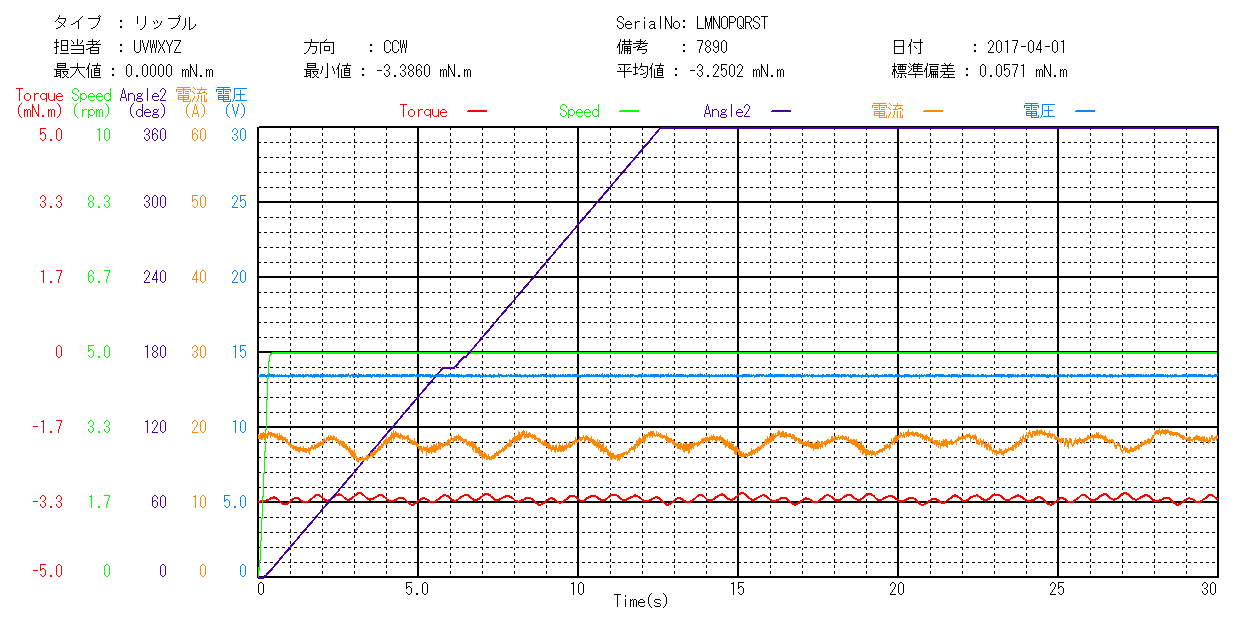 温湿度環境対応モータトルク総合測定機のトルクリップル測定グラフ