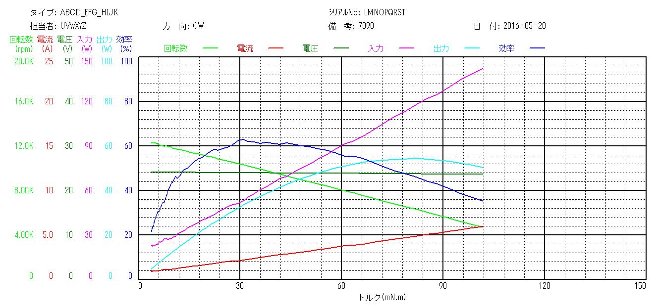 温湿度環境対応モータトルク総合測定機のNT特性測定グラフ