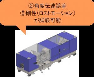 減速機伝達特性測定機 負荷ベンチ③