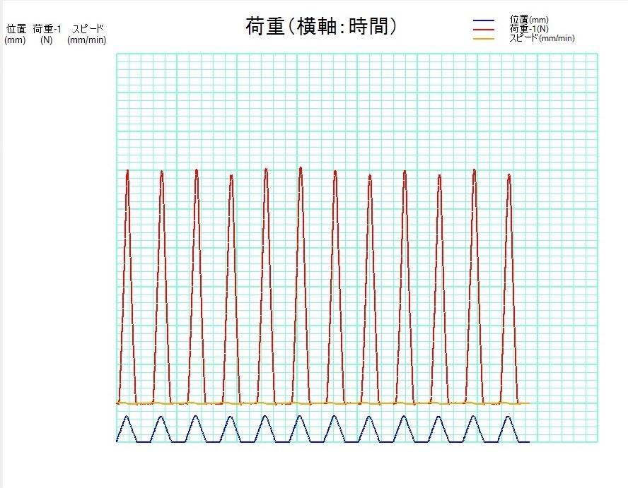 軟骨圧縮荷重試験機の連続繰り返し試験の測定グラフ画面