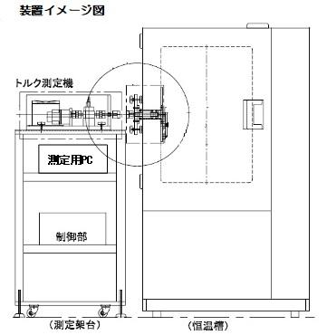 恒温槽とトルク測定機を接続した場合の事例