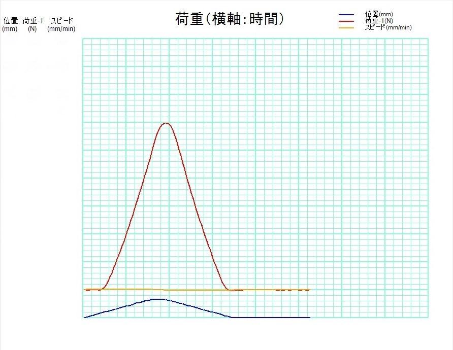 軟骨圧縮荷重試験機の単発試験の測定グラフ画面