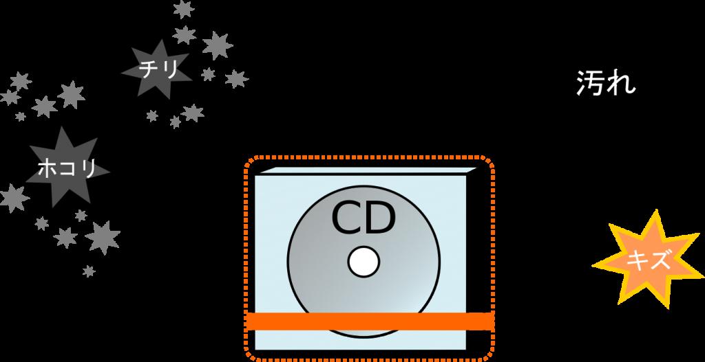 キャラメル包装のメリット_製品の保護性