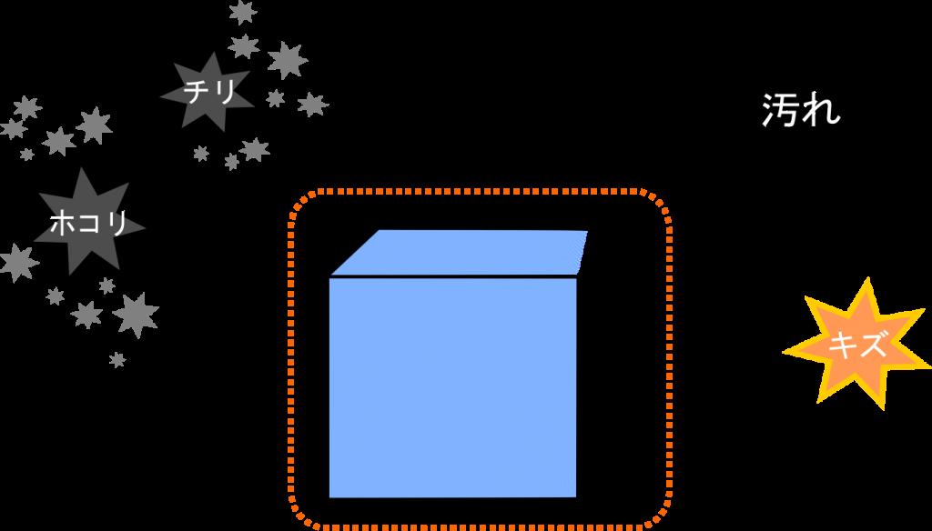 シュリンク包装のメリット_汚れ・異物混入の防止