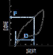 ステントグラフトの機械的特性測定機-素材
