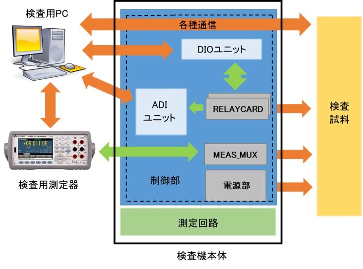 パソコン制御によるファンクションテスタ_構成例