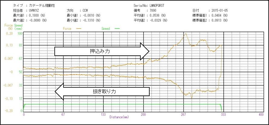 摩擦摺動試験機グラフ画面